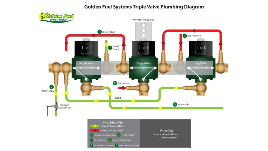 Golden Fuel Systems Plumbing Diagram